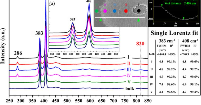 Espectroscopía micro raman